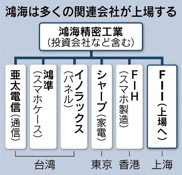 20180124_鴻海は多くの関連会社が上場する_日本経済新聞朝刊