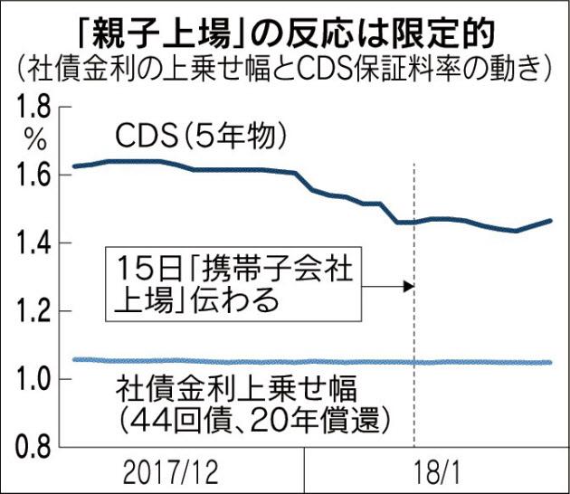 20180127_「親子上場」の反応は限定的_日本経済新聞朝刊
