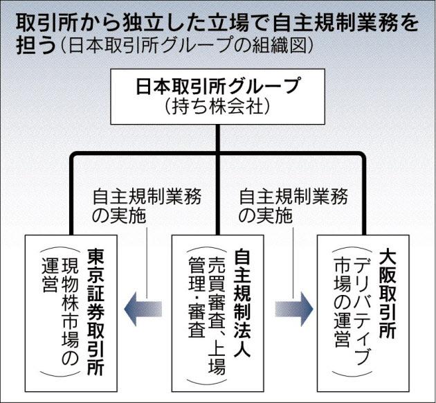 20170918_取引所から独立した立場で自主規制業務を担う(日本取引所グループの組織図)_日本経済新聞朝刊
