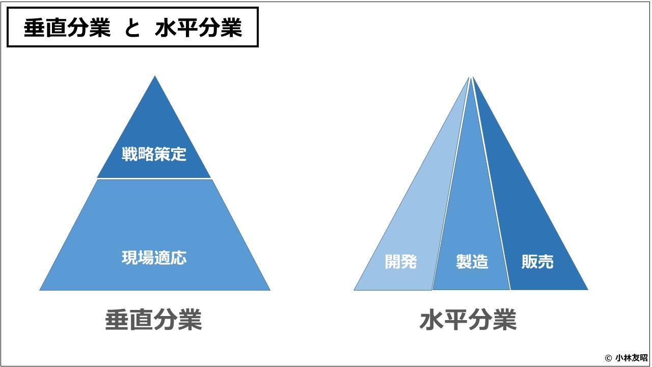 組織管理(入門編)垂直分業と水平分業
