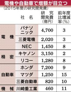 経営管理会計トピック_2015年度の研究開発費_日本経済新聞朝刊2015年5月8日掲載