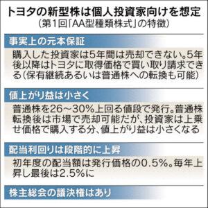 第1回AA型種類株式の特徴_日本経済新聞朝刊2015年6月17日