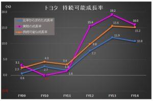 財務分析(入門編)_持続可能な成長率_グラフ_トヨタ