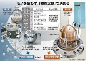 物理法則で度量衡を決める_日本経済新聞_2015年6月21日
