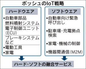ボッシュのIoT戦略_日本経済新聞_20150623