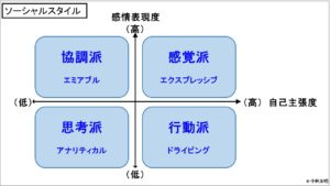 経営管理会計トピック_ソーシャルスタイル