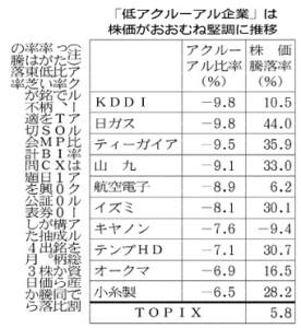 低アクルーアル企業の株価騰落率_日本経済新聞_20150723