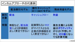 経営管理会計トピック_インカムアプローチの代表例