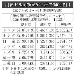クルマ7社の4~6月期連結業績_日本経済新聞朝刊_20150805