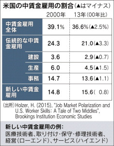 米国の中賃金雇用の割合_日本経済新聞朝刊_20150915