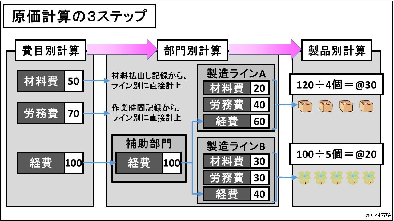 原価計算(入門編)_原価計算の3ステップ