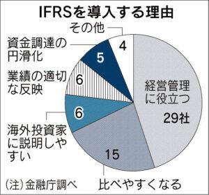 IFRSを導入する理由_日本経済新聞朝刊_20151009