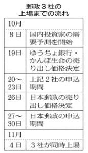 郵政3社の上場までの流れ_日本経済新聞朝刊_20151008