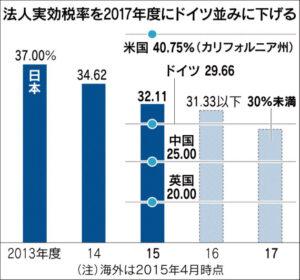 20151010_法人実効税率を2017年度にドイツ並みに下げる_日本経済新聞朝刊