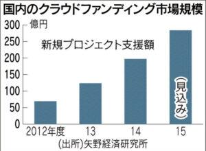 国内のクラウドファンディング市場規模_日本経済新聞朝刊_20151001