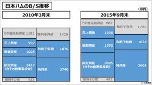 経営管理会計トピック_日本ハムのBS推移