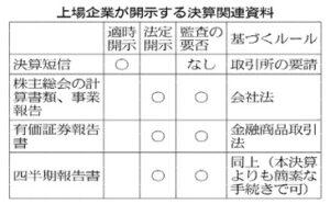 20151202_上場会社が開示する決算関連資料_日本経済新聞朝刊
