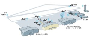 20151215_GEの航空機産業向けIndustrial Internetのイメージ_日本経済新聞電子版