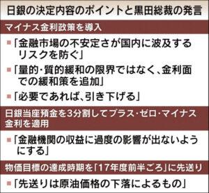 20160130_日銀の決定内容のポイントと黒田総裁の発言_日本経済新聞朝刊