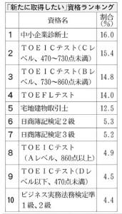 20160112_「新たに取得したい」資格ランキング_日本経済新聞朝刊