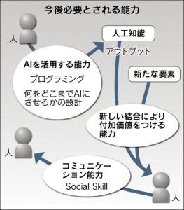 20160113_今後必要とされる能力_日本経済新聞朝刊