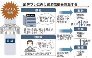 20160130_マイナス金利のプラスの政策効果_日本経済新聞朝刊