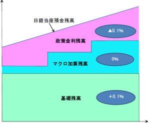 20160130_マイナス金利導入イメージ_日本銀行
