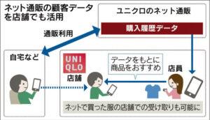 20150407_ユニクロ_ネット通販の顧客データを店舗でも活用_日本経済新聞朝刊