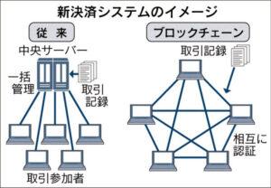 20160216_新決済システムのイメージ_日本経済新聞朝刊