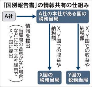 20160313_[国別報告書」の情報共有の仕組み_日本経済新聞朝刊