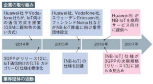 20160303_NB-IoTに関する企業の取り組み_日本経済新聞電子版