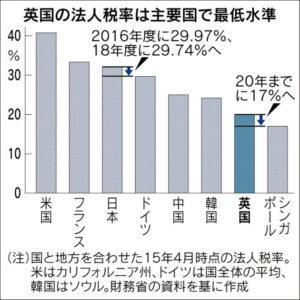 20160317_英国の法人税率は主要国で最低水準_日本経済新聞朝刊