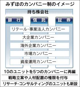 20160227_みずほのカンパニー制のイメージ_日本経済新聞朝刊