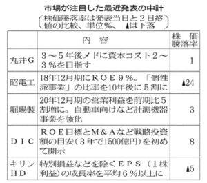 20160303_市場が注目した最近発表の中計_日本経済新聞朝刊