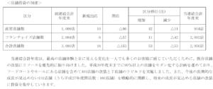 20160417_日本マクドナルド_店舗投資の加速_2015年12月期決算短信