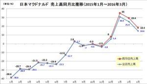 20160417_日本マクドナルド_売上高前年同月比グラフ