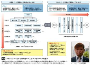PM(基礎編)_IT pro プロジェクトの道しるべ WBSの作り方図2●プロジェクトに応じて成果物ベースかプロセスベースを選ぶ