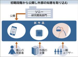 20160304_初期段階から公開し外部の知恵を取り込む_日本経済新聞朝刊