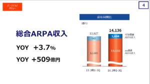 20160417_KDDI_総合ARPA収入_2015年度第3四半期決算説明資料