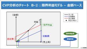 財務分析(入門編)_CVP分析のチャート B-②:限界利益モデル – 金額ベース