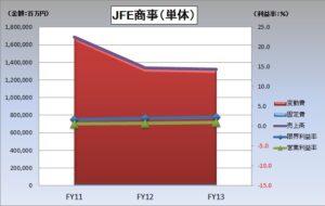 財務分析(入門編)_JFE商事(単体)の固変分解_グラフ