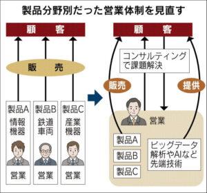 20160509_製品分野別だった営業体制を見直す_日本経済新聞朝刊