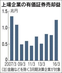 20160525_上場企業の有価証券売却益_日本経済新聞朝刊