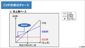 財務分析(入門編)_CVP分析のチャート ① 売上高ベース