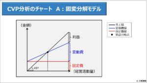 財務分析(入門編)_CVP分析のチャート A:固変分解モデル
