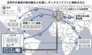 20160414_世界中の資産が欧州銀などを通じ、タックスヘイブンに移転された_日本経済新聞朝刊