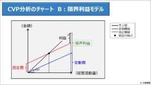 財務分析(入門編)_CVP分析のチャート B:限界利益モデル