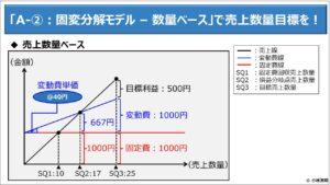 財務分析(入門編)_「A-②:固変分解モデル – 数量ベース」で売上数量目標を!