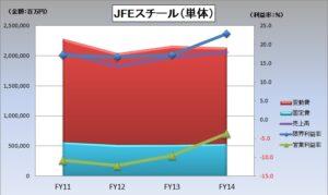 財務分析(入門編)_JFEスチール(単体)の固変分解_グラフ