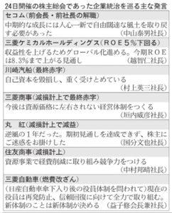 20160625_24日開催の株主総会であった企業統治を巡る主な発言_日本経済新聞朝刊